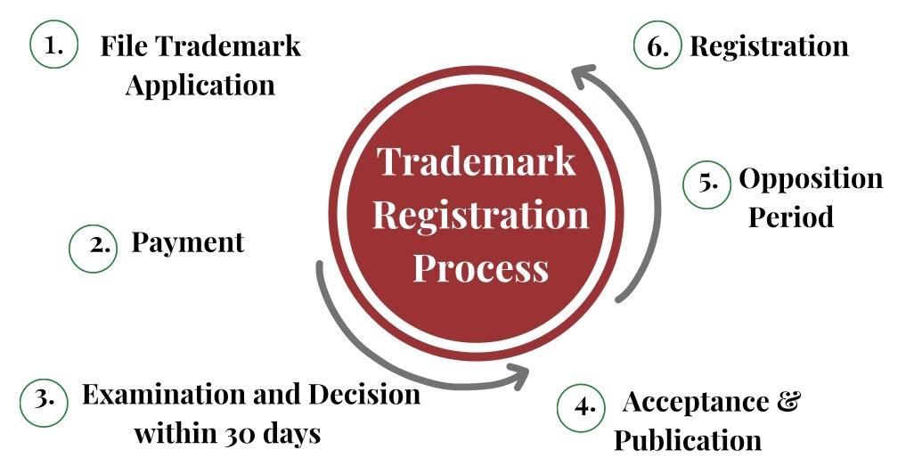 Trademark Services